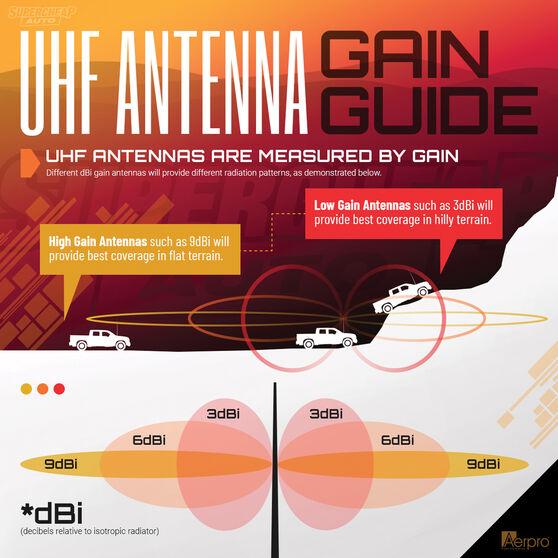 Aerpro UHF Antenna Enclosed - 2.5ft, 4.5DB, CBA2T1, , scanz_hi-res